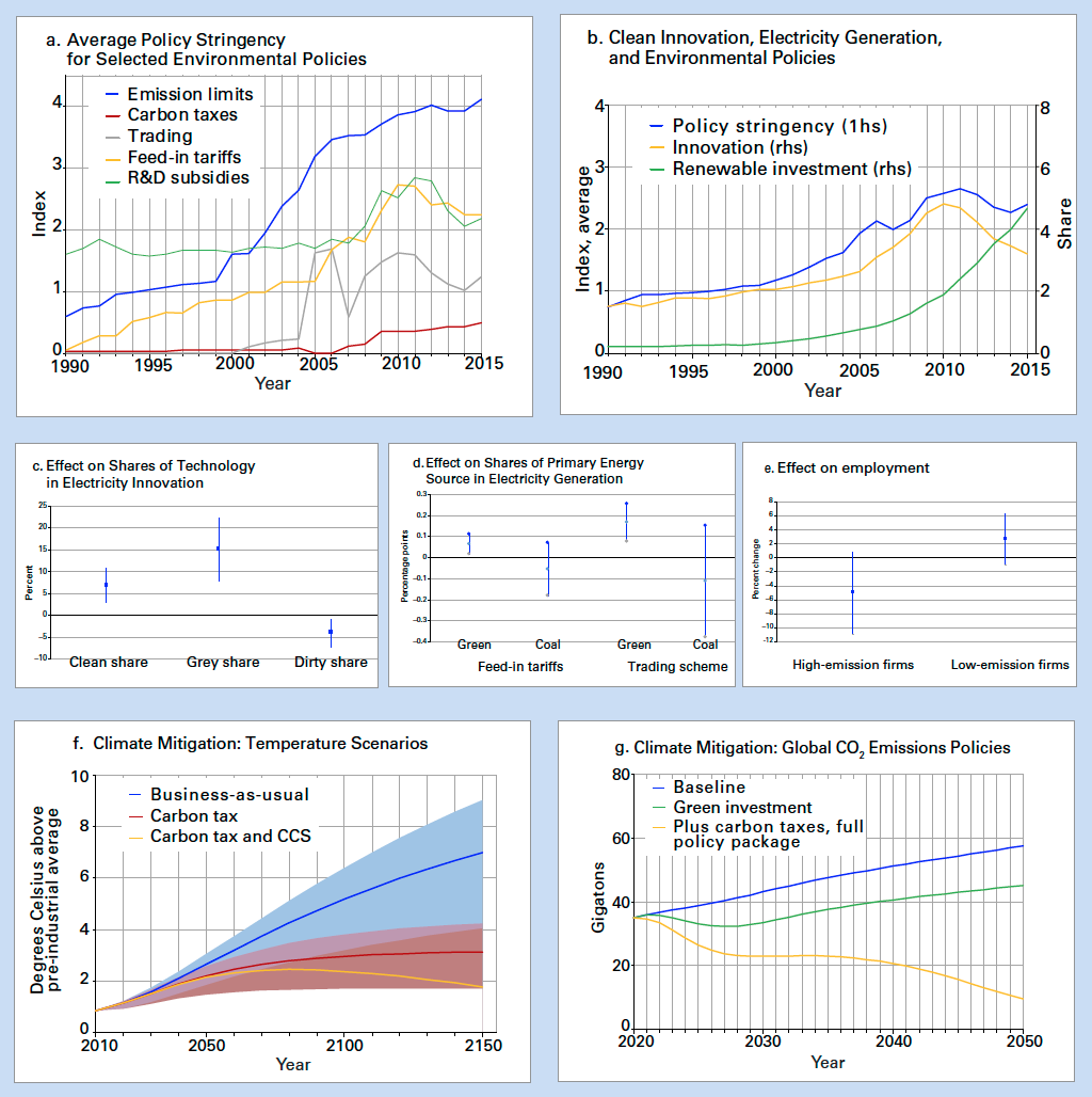 Impact of climate change mitigation policies