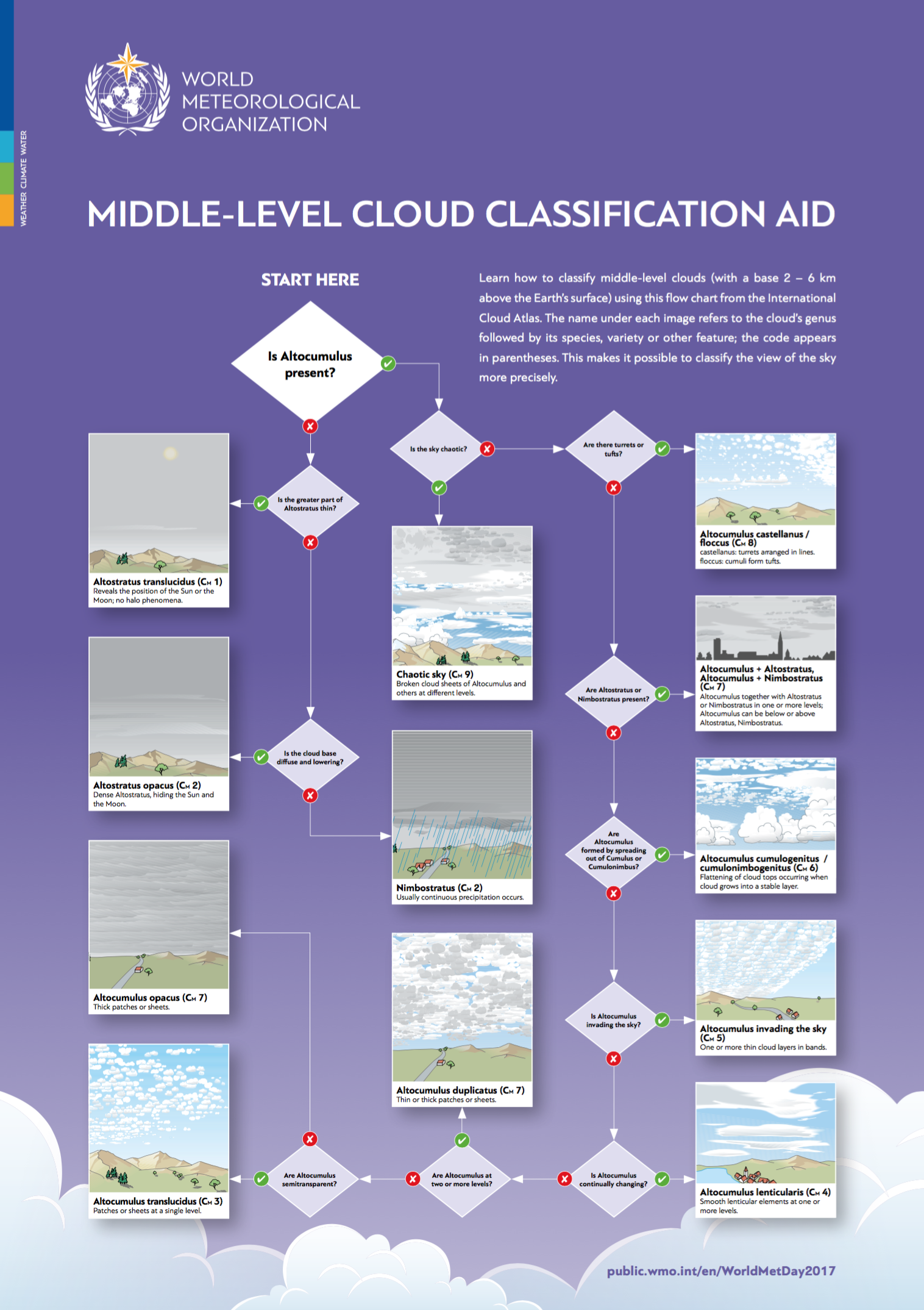 an overview of the classification of clouds by the world meteorological organization Turbulence, icing, and clouds—three  17 18security classification of ofthis  this method uses rawinsonde data in world meteorological organization.