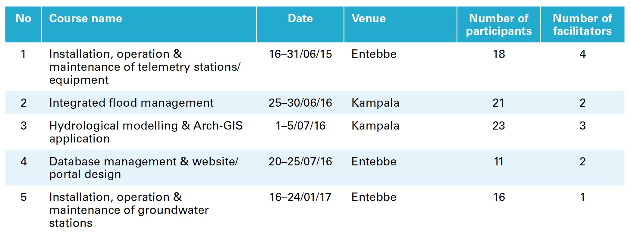 National training programmes in Uganda