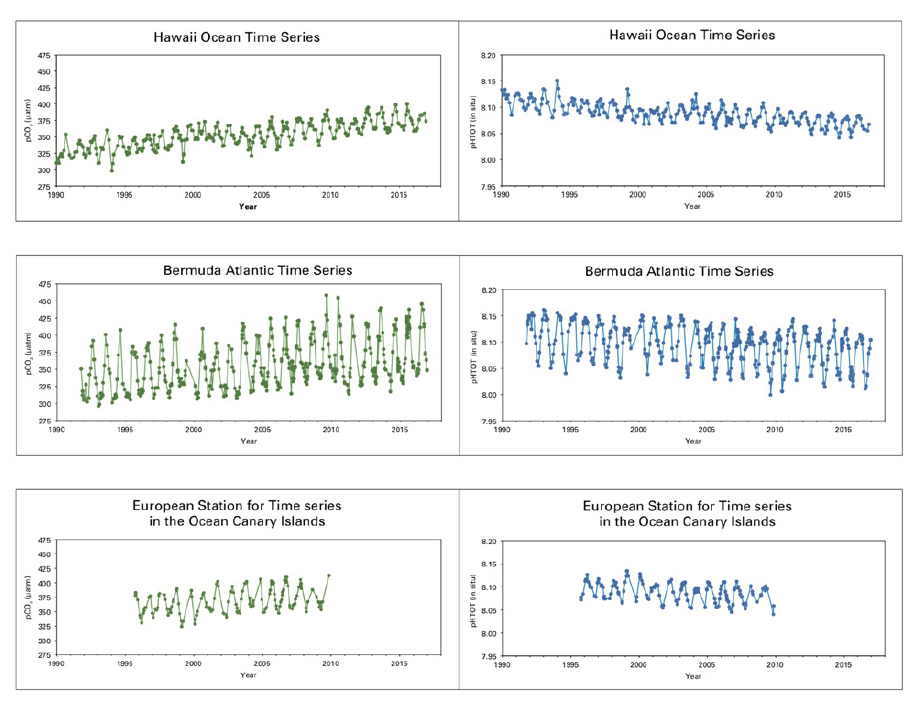 Figure 2: pCO2 and pH records from three long-term ocean observation stations