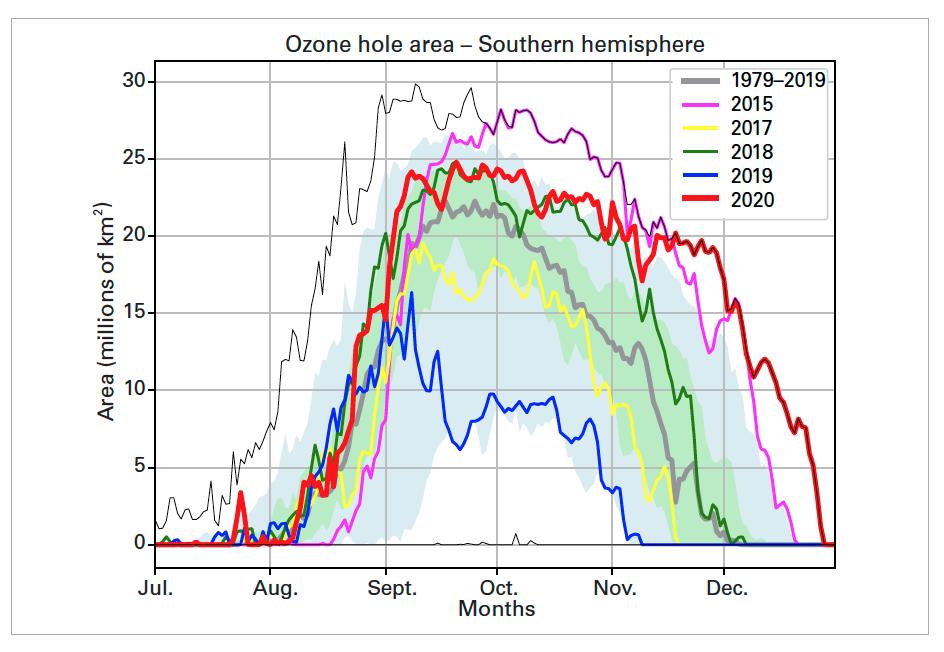 Ozone hole area – Southern hemisphere