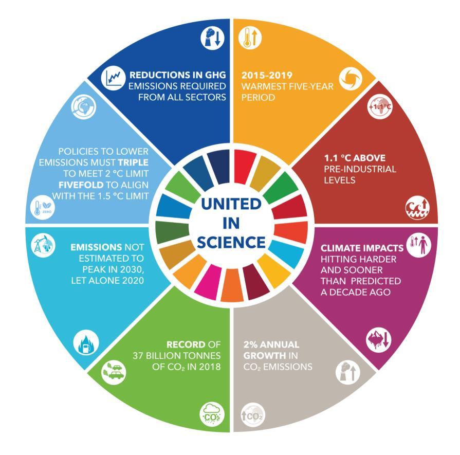 UnitedinScience_infograph