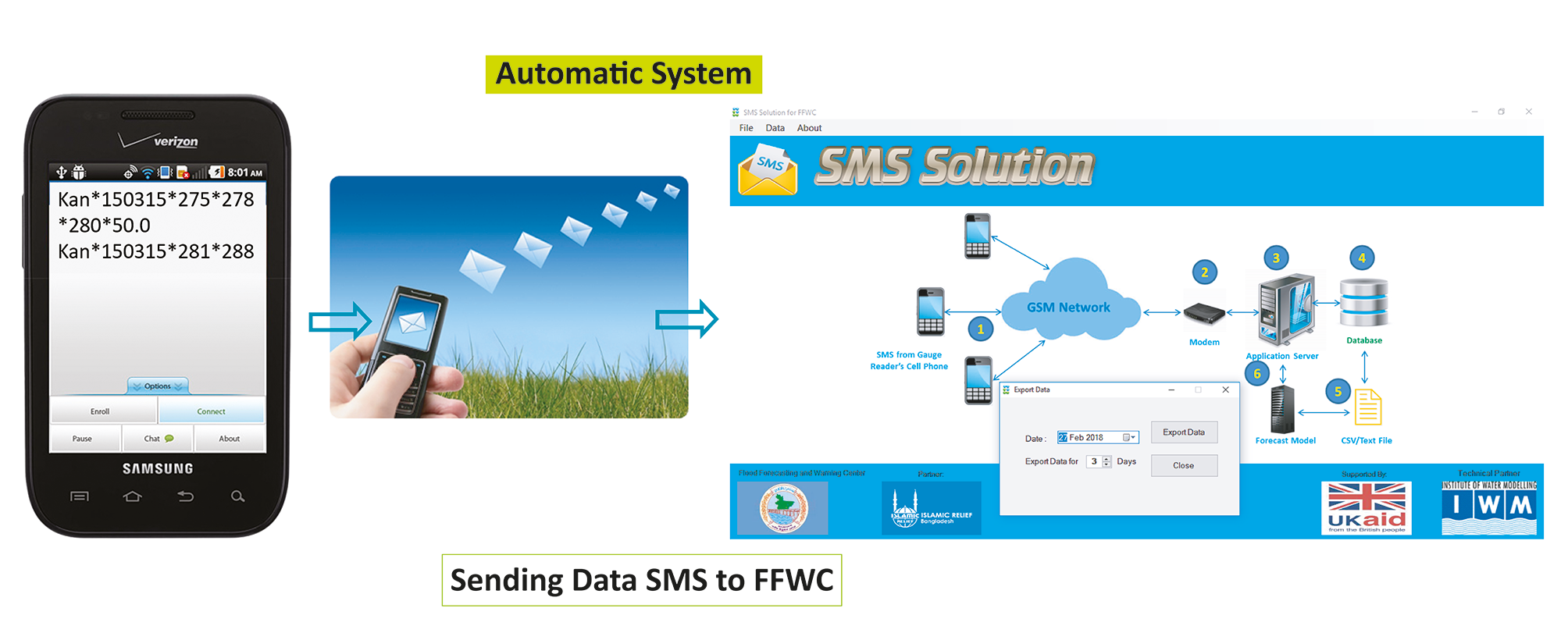 Data transmission through the SMS system