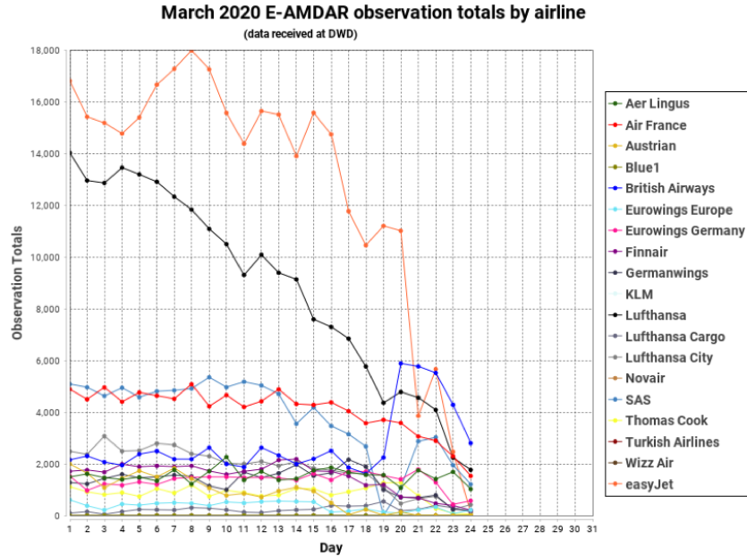 AMDAR observation - March 2020