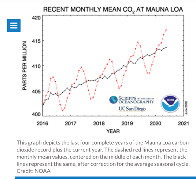 Recent Monthly mean co2 at mauna loa