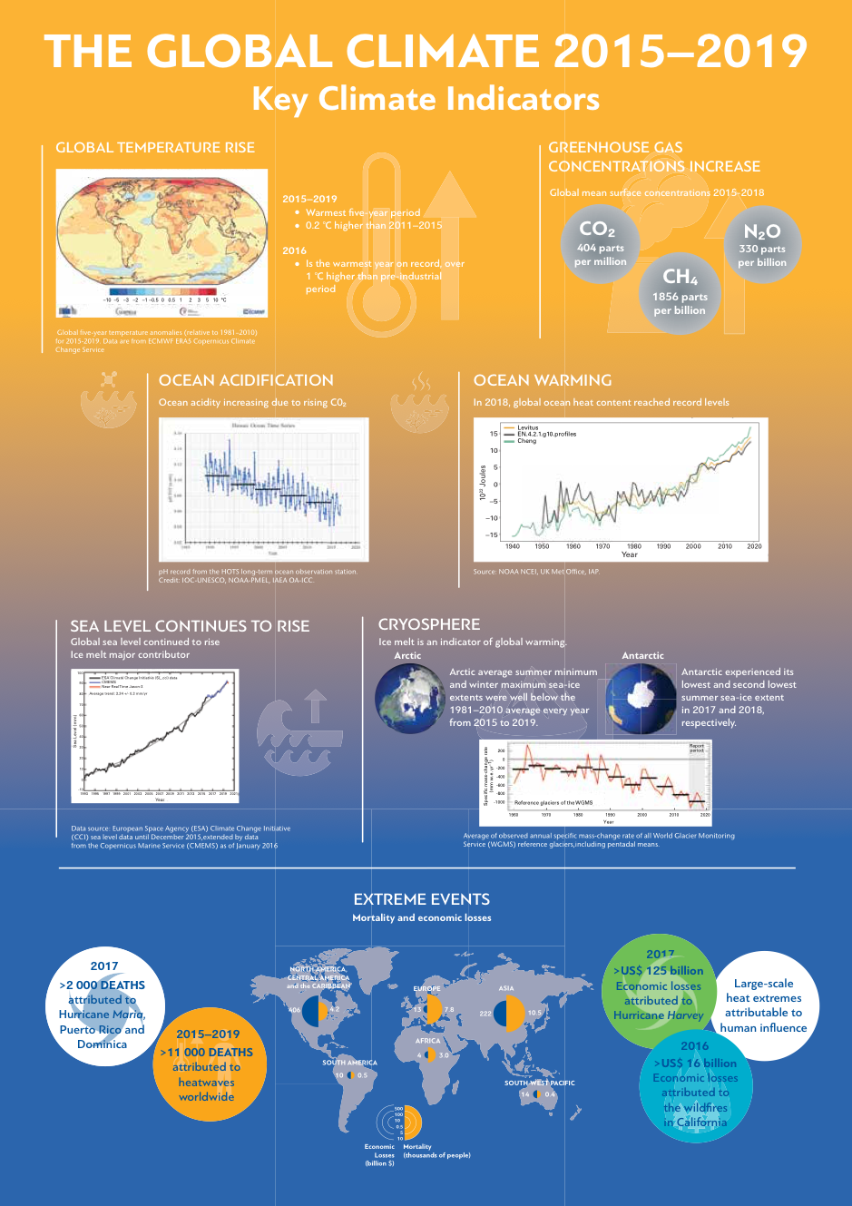 Global Climate 2015-2019