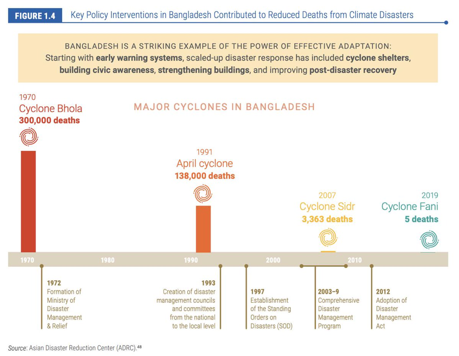 Key policy interventions in Bangladesh
