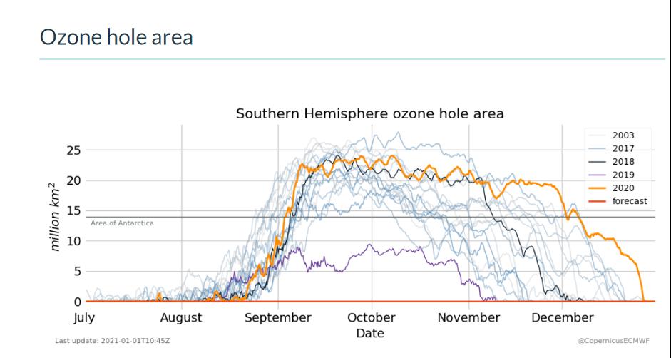 2020 Ozone hole area from CAMS ECMWF