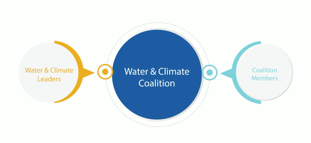 Water and Climate Coalition