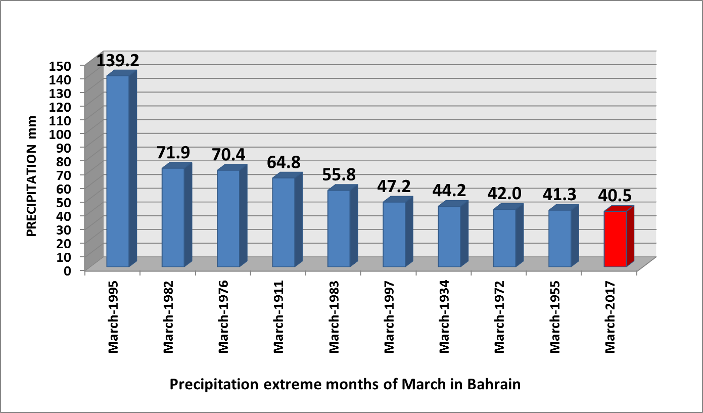 Precipitation_Extreme_Months_of_March_in_Bahrain.png
