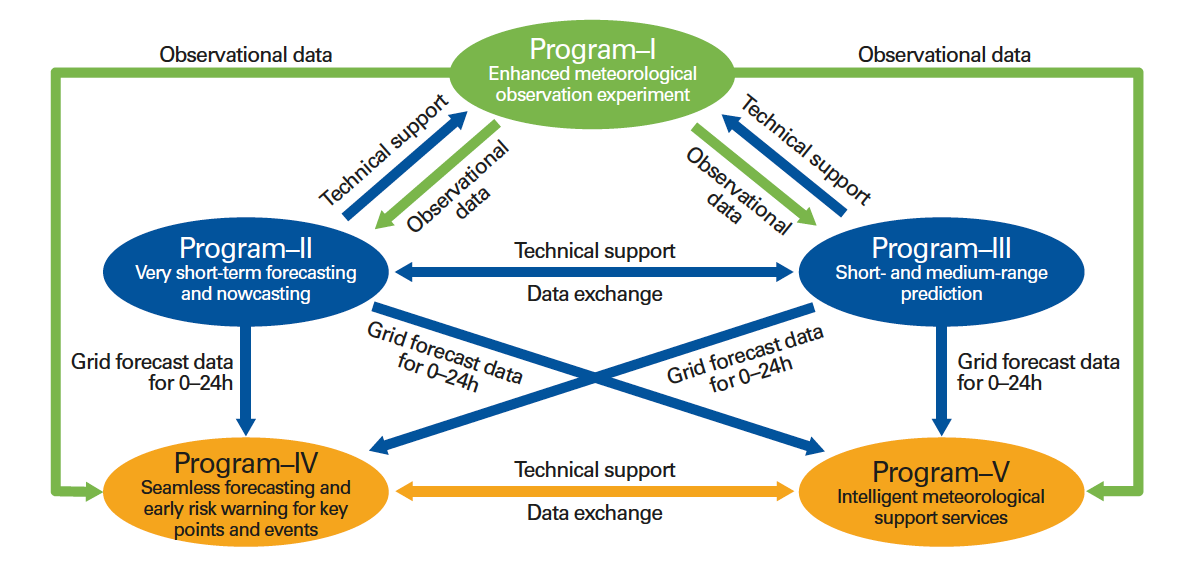 Figure 3. Relationships and roles of the five programmes comprising the research and development project