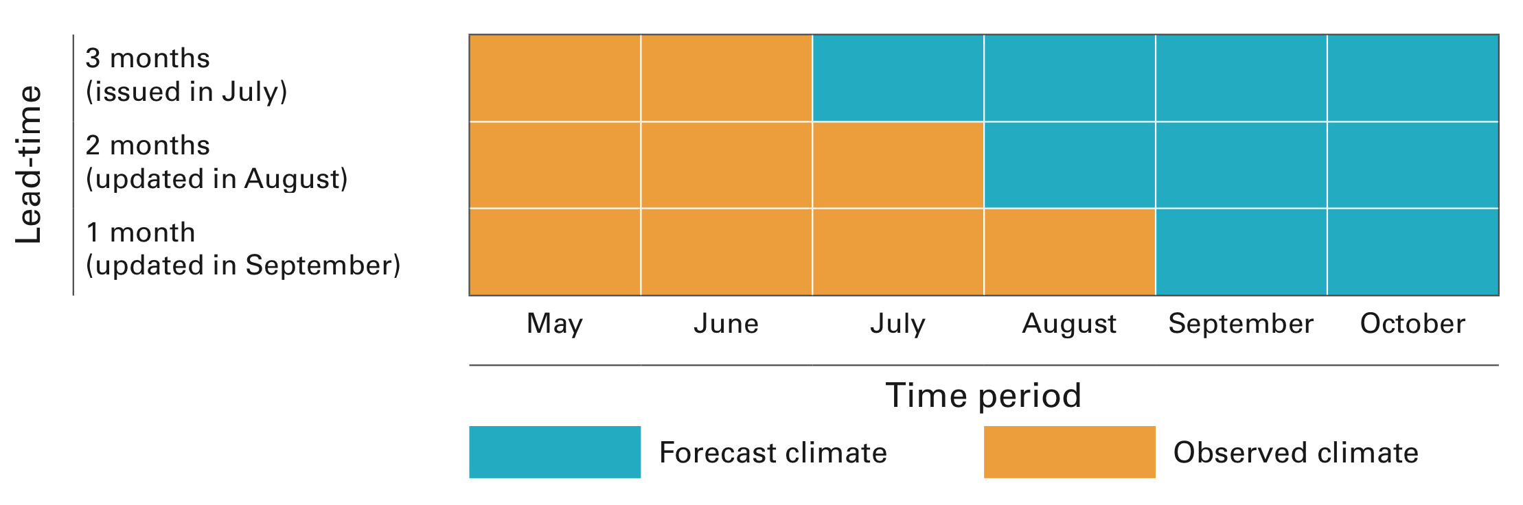 Schematic showing type of climate information