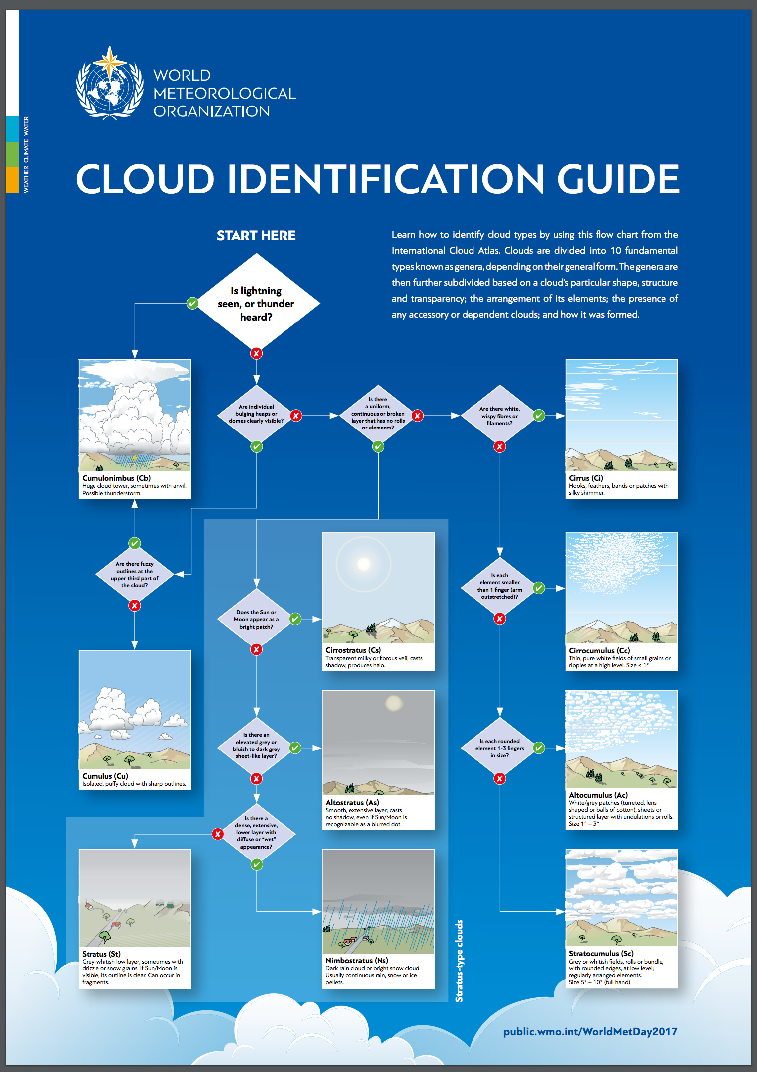 Cloud Classification Guide