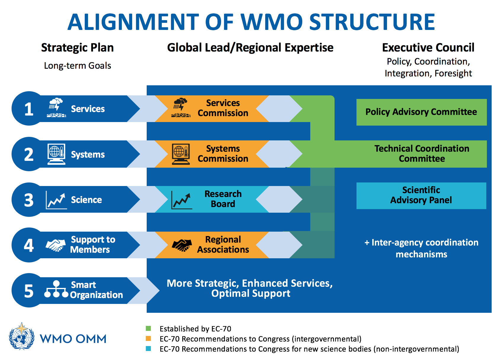WMO Structure
