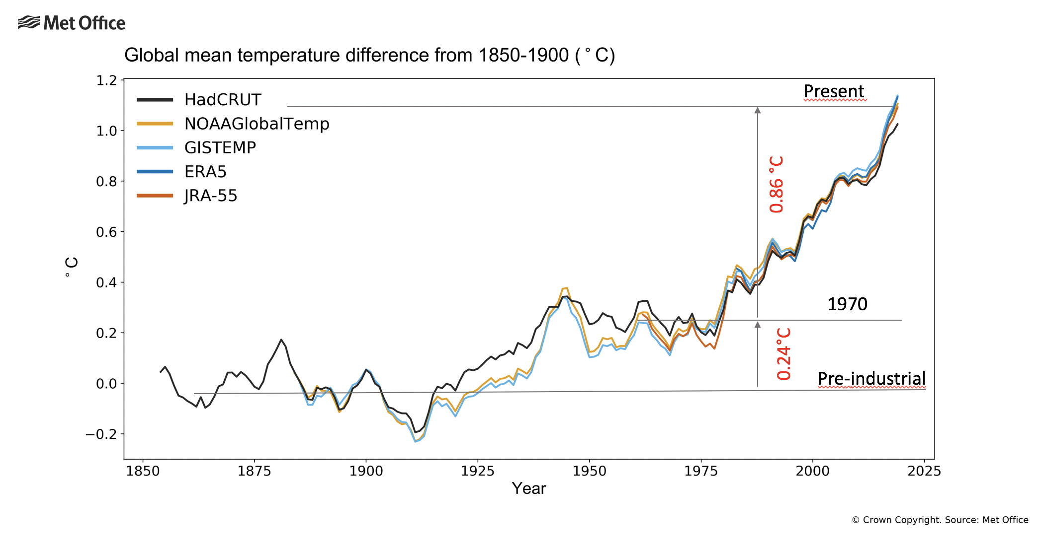 global mean temperature