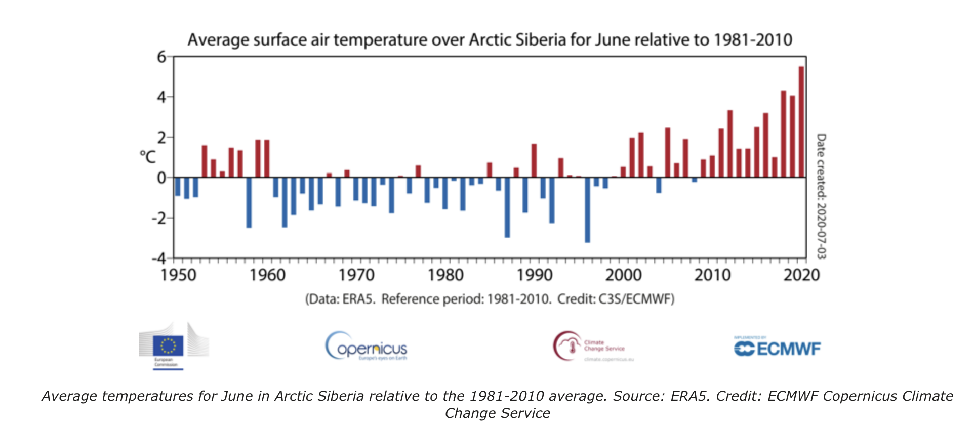 Temperatures in Siberian Arctic June 2020