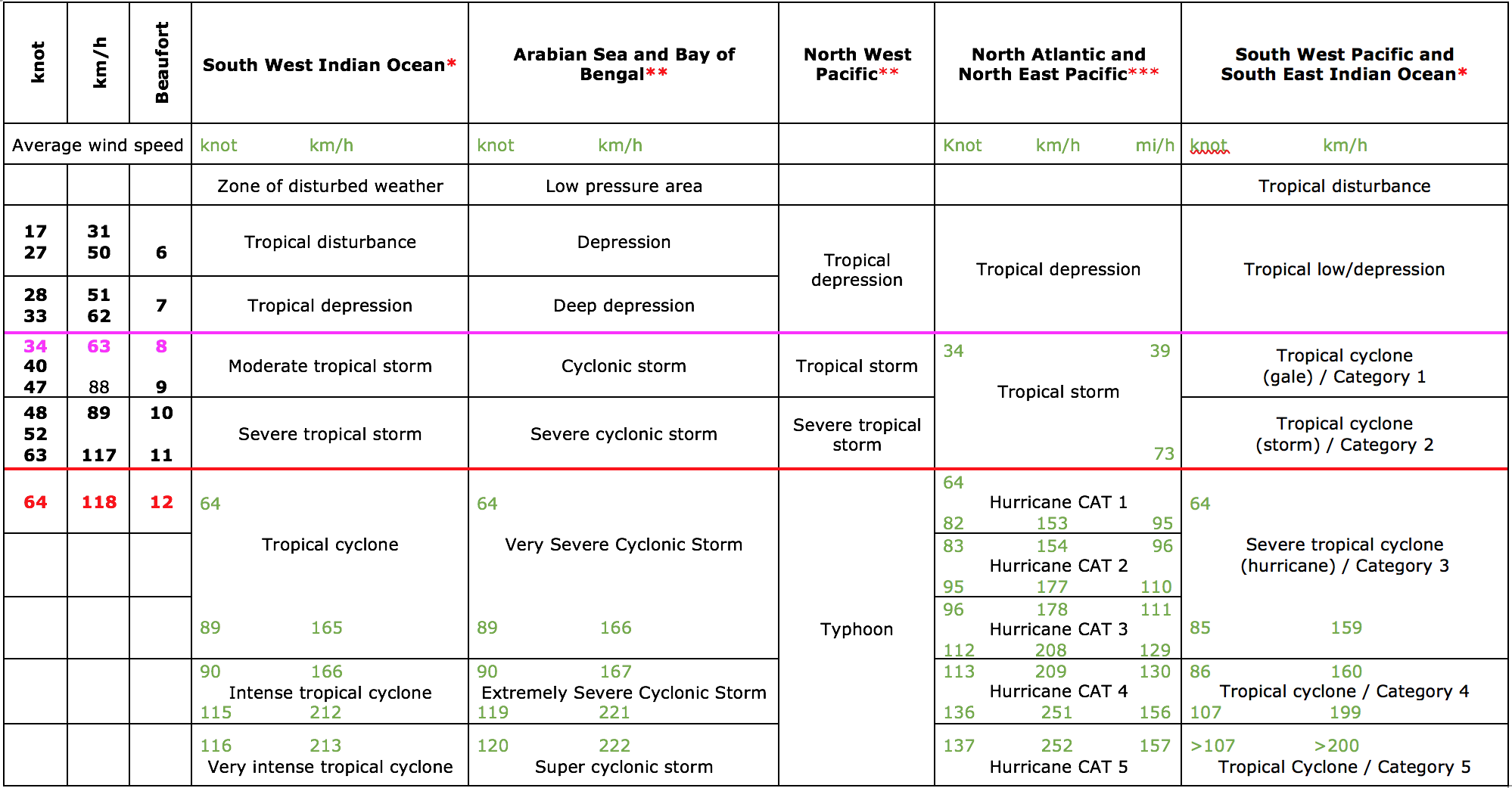 Tropical Cyclone Classification table