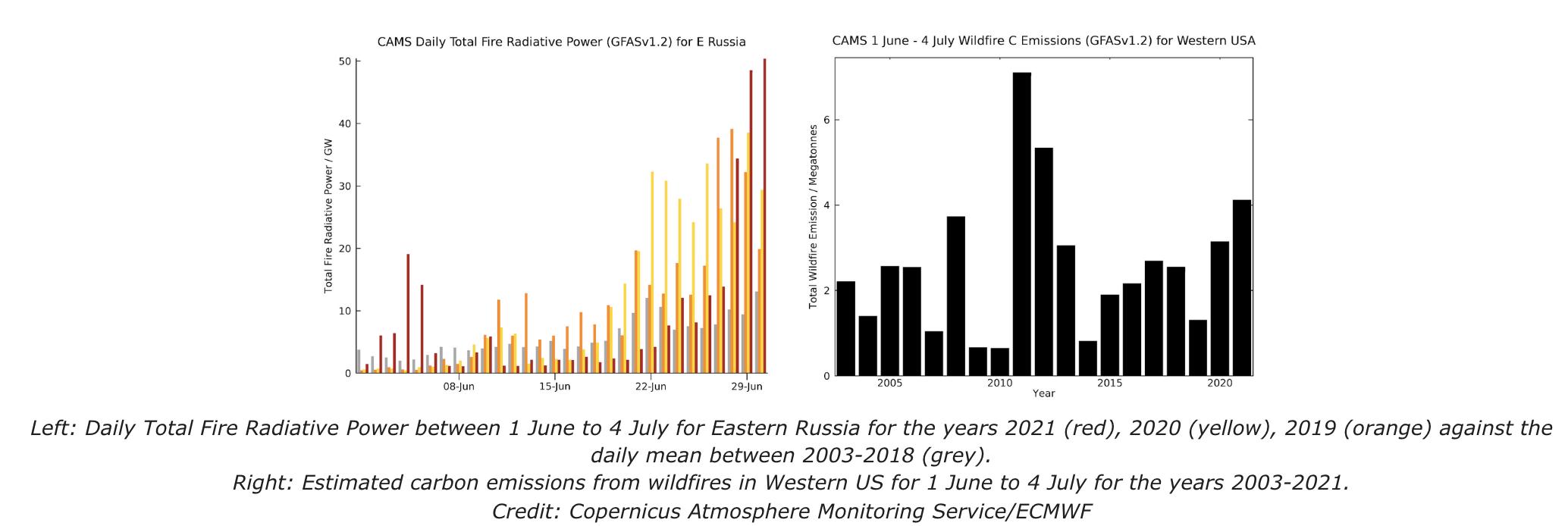 CAMS: Wildfires in northern hemisphere 2021