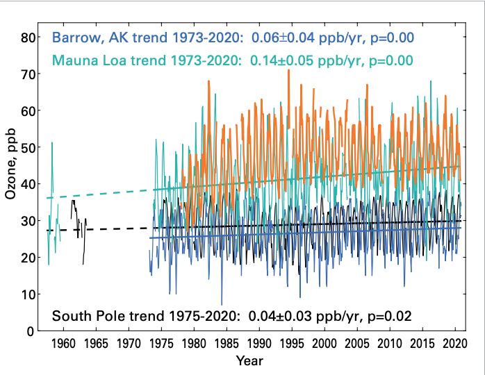 Monthly ozone-GAW.png