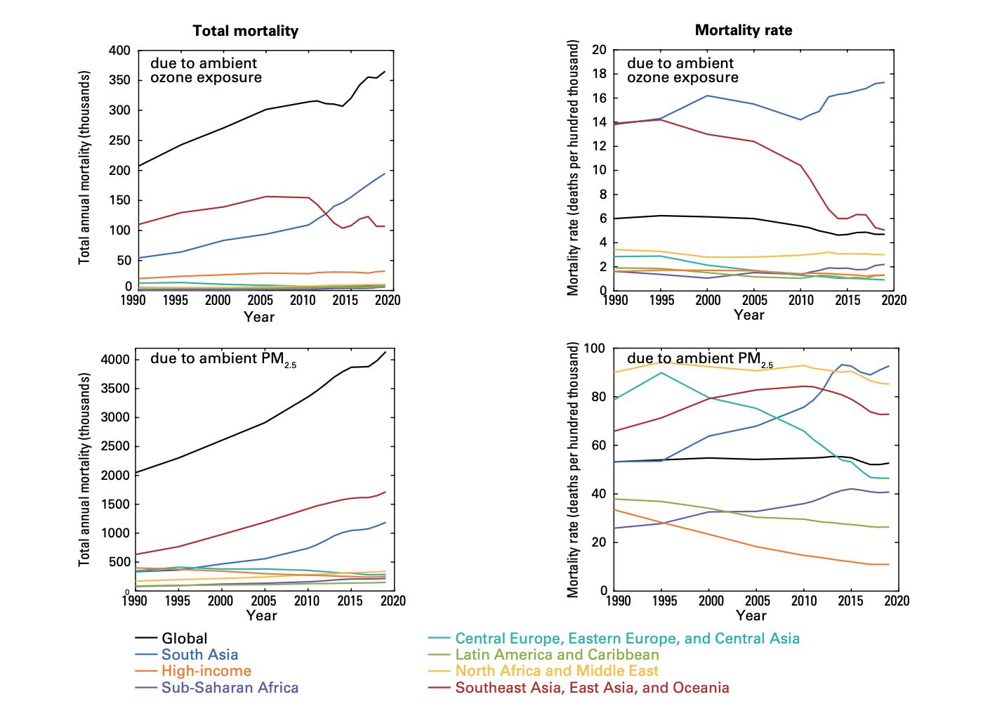 Global Burden of Disease 2019 Murray.png