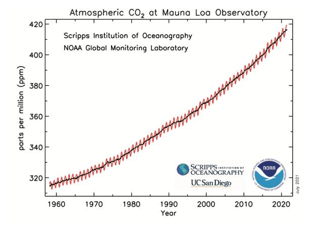 Mauna Loa CO2 1958-2021.png