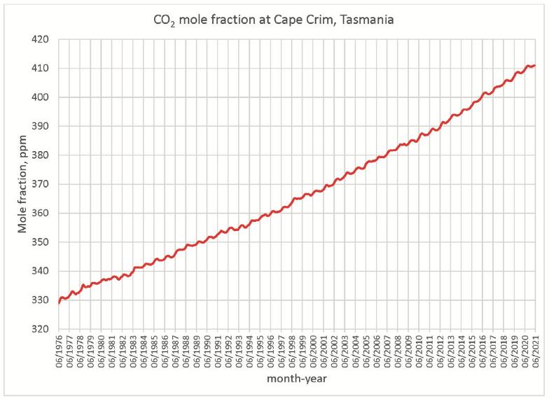 CapeGrim CO2 1976-2021.png