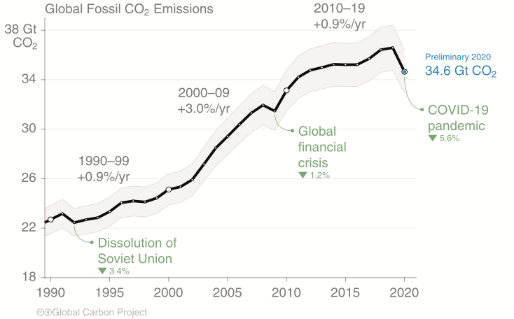 Global Fossil CO2-GCP.png