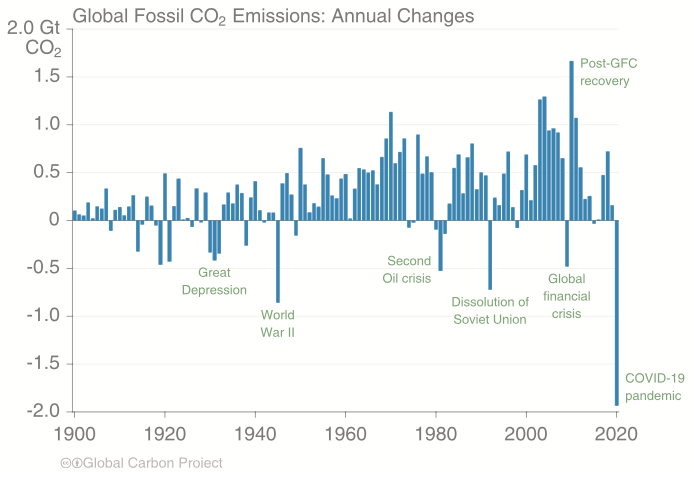 CO2 Friedlingstein.png
