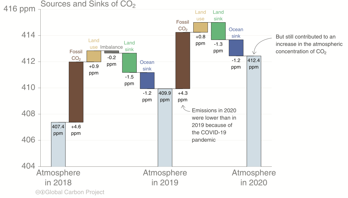 CO2 Concentrations - GCP.png