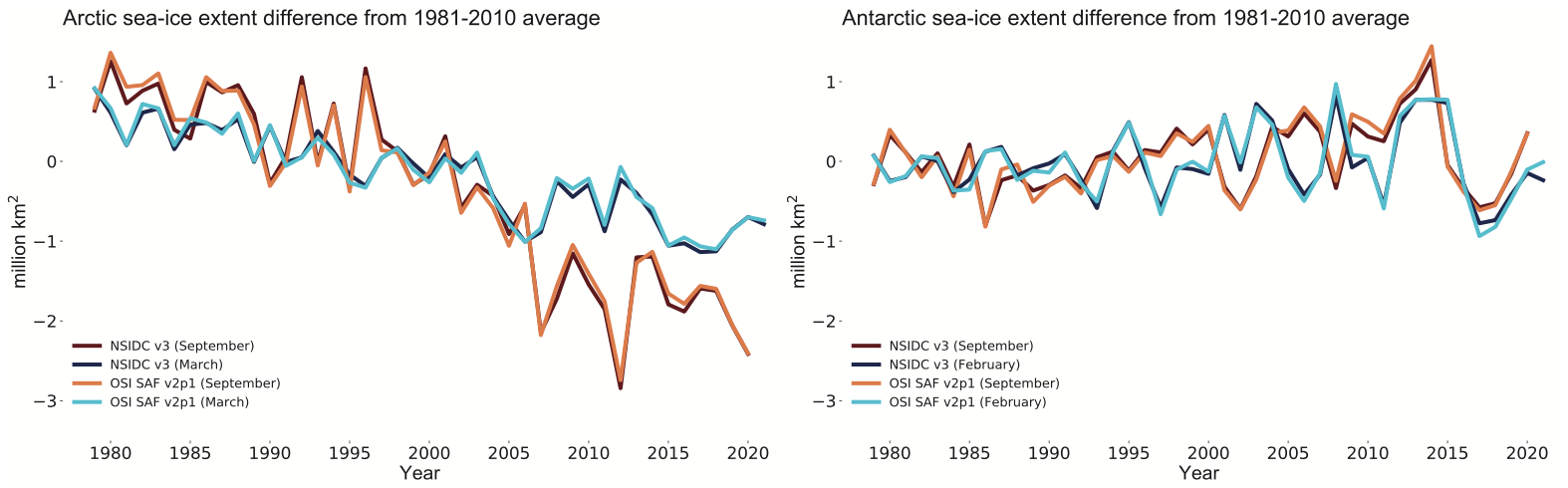 Sea-ice extent anomalies 1979-2021.png