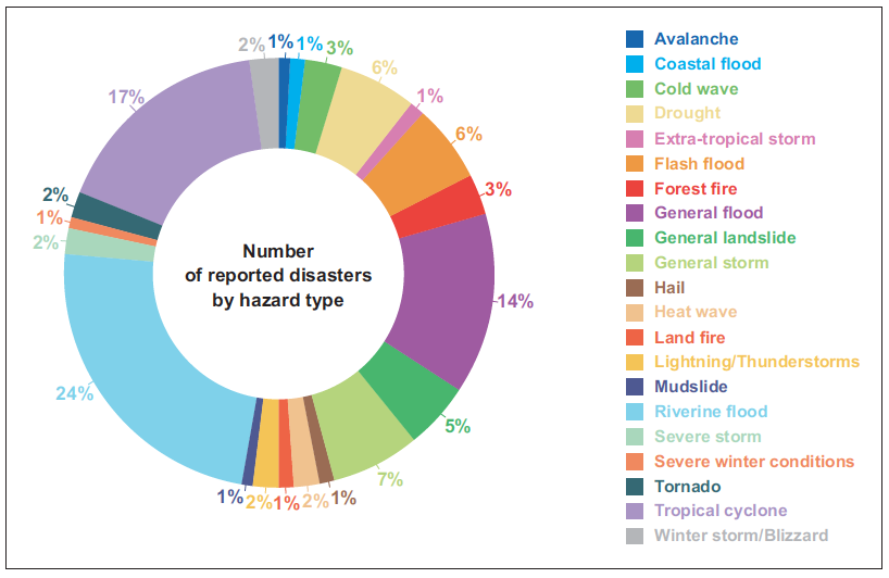 Distribution Disasters Globally 1970-2019.png