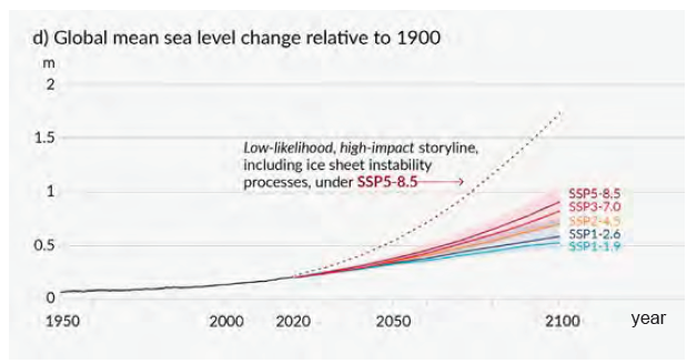 Global mean sea level change relative to 1900.png