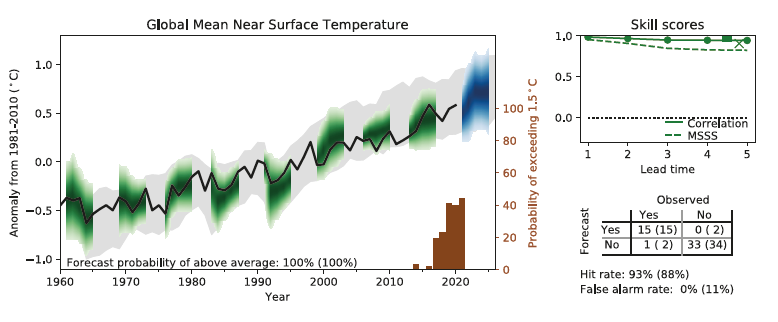 Multi year predictions near surface temperature.png