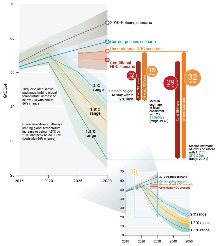 Global GHG emissions under different scenarios