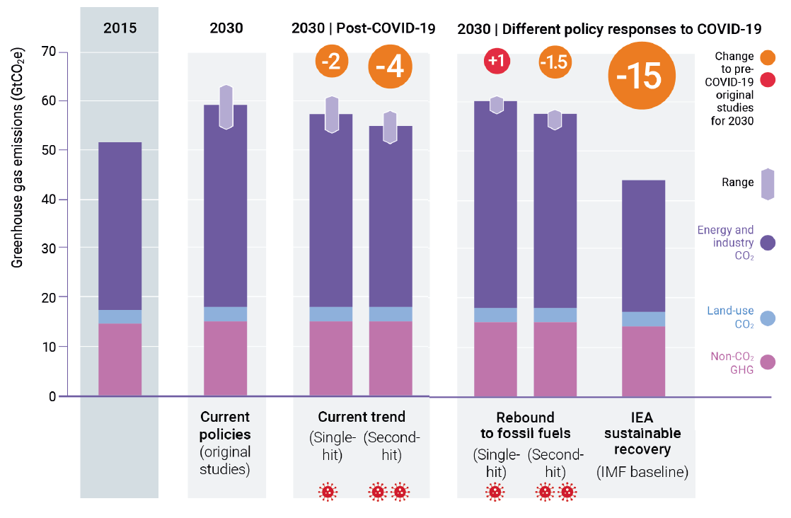 Global total GHG emissions by 2030