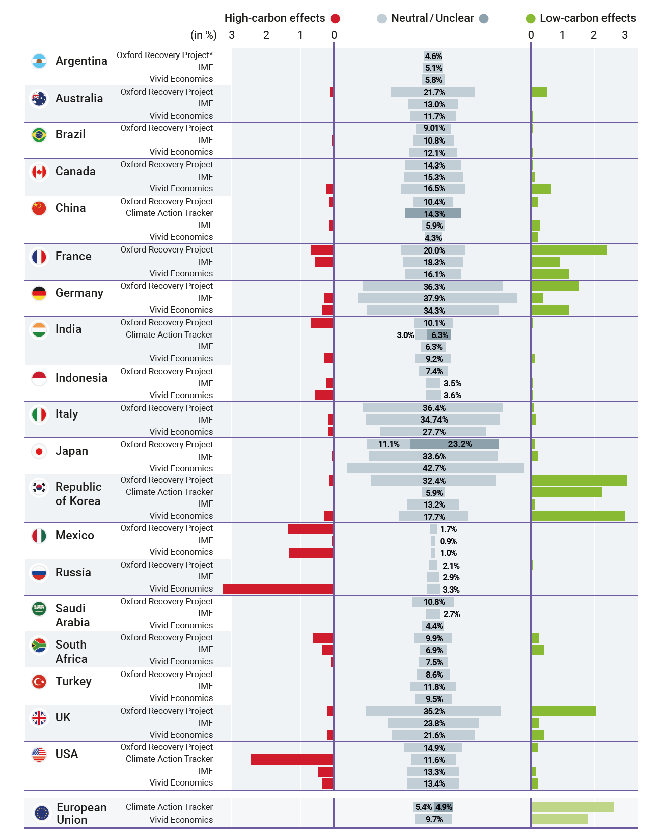 Total fiscal rescue and recovery measures of G20.png