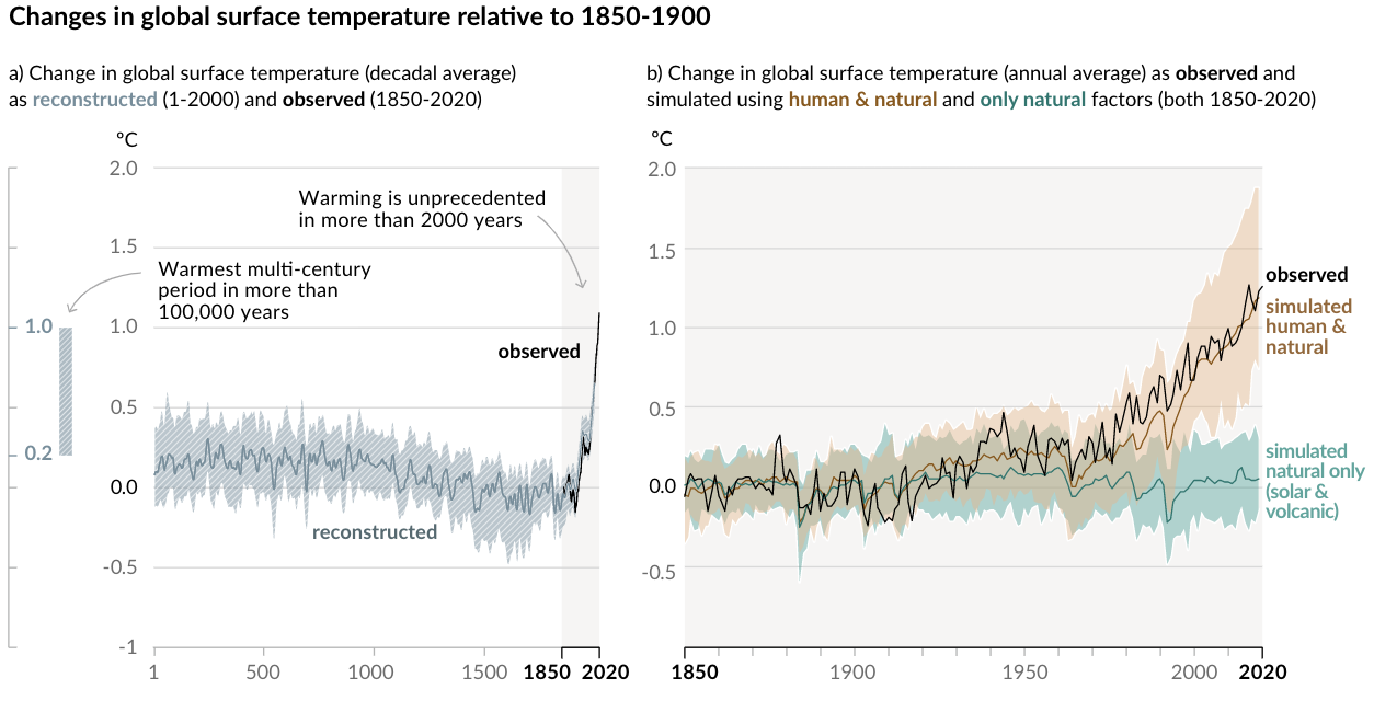 Changes in global surface temp IPCC.png