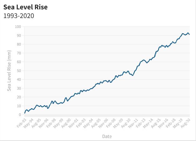 Sea level rise 1993-2020