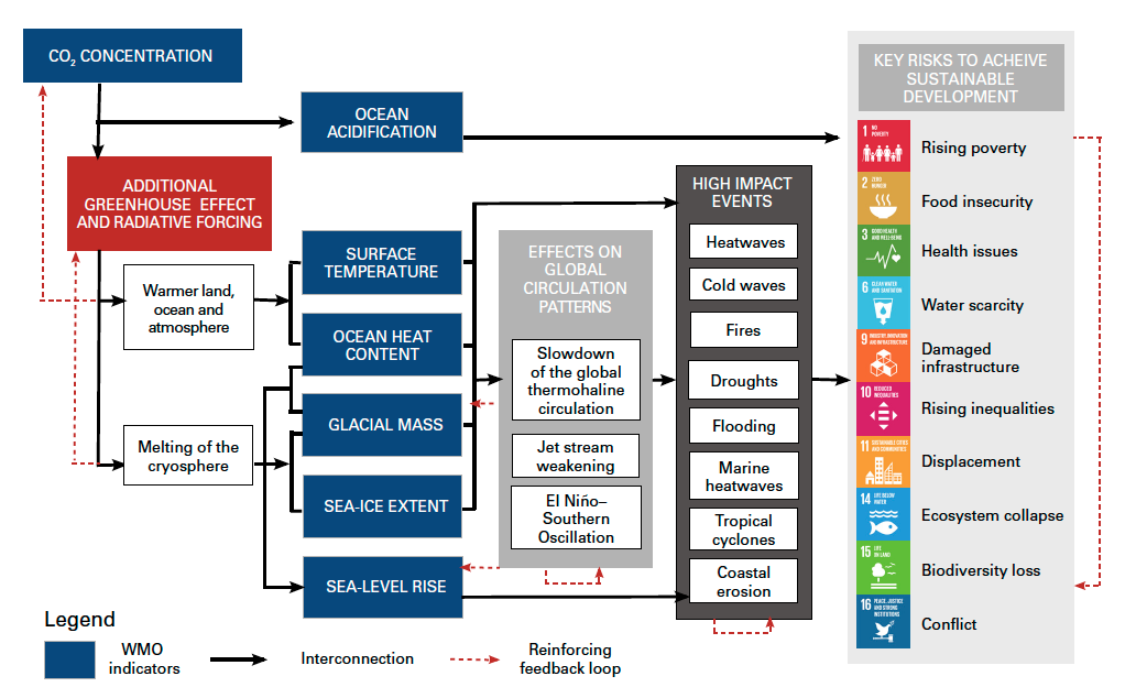 Selected climate change-related risks to the achievement of the SDGs