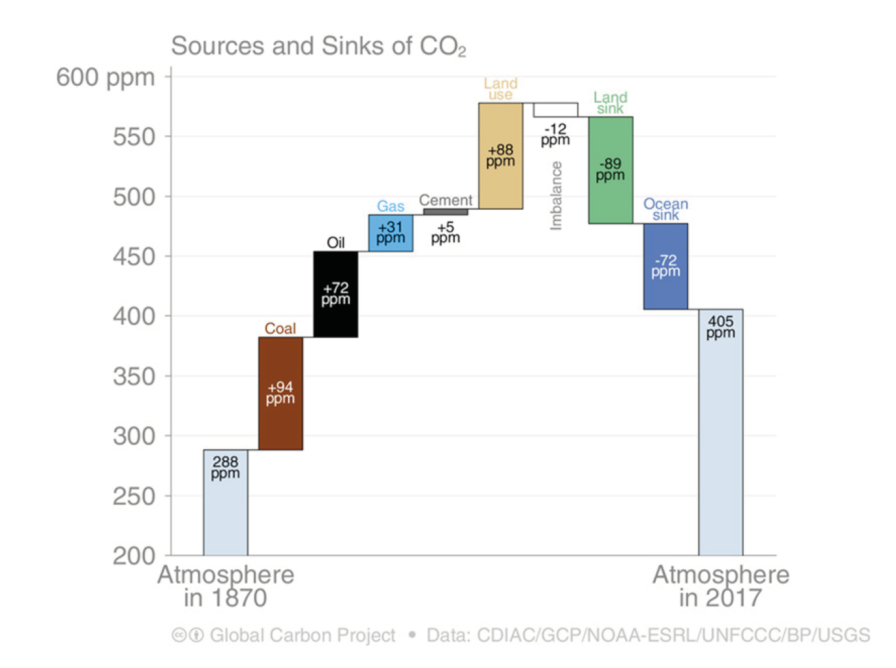 Sources and sinks of CO2