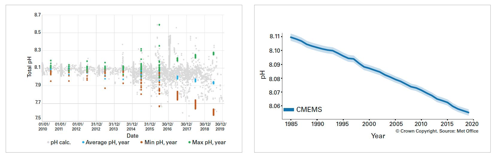Surface pH values based on ocean acidification data