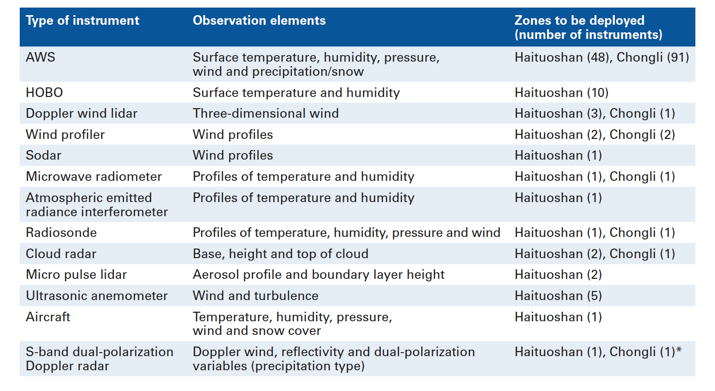 Table 1. Type and number of meteorological instruments to be deployed for the Winter Games