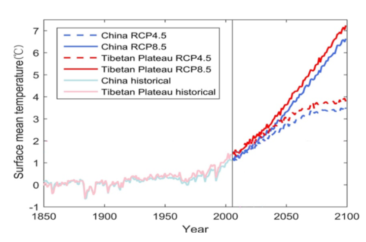 Figure 2. Regionally mean surface temperature for China and Tibetan Plateau