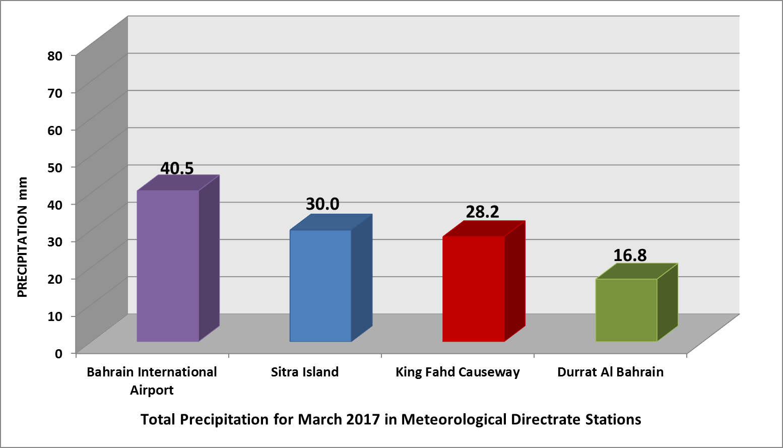 Total_Precipitation.