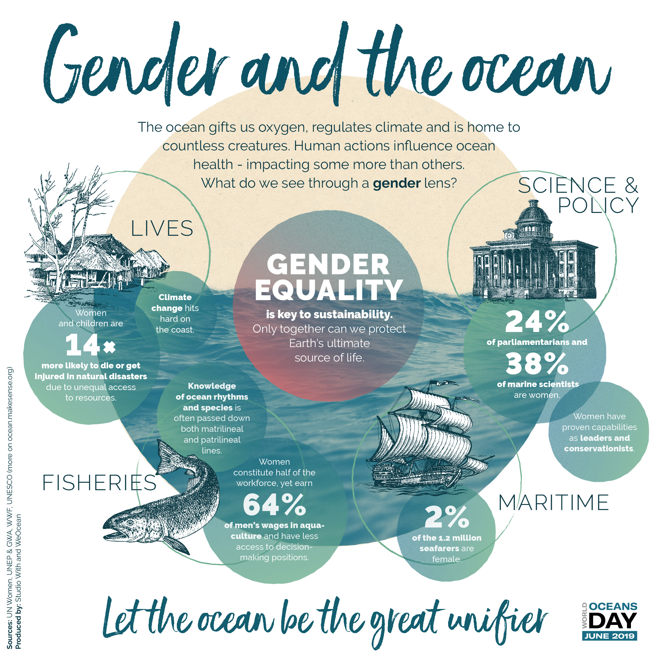 World Oceans Day gender and ocean infographic