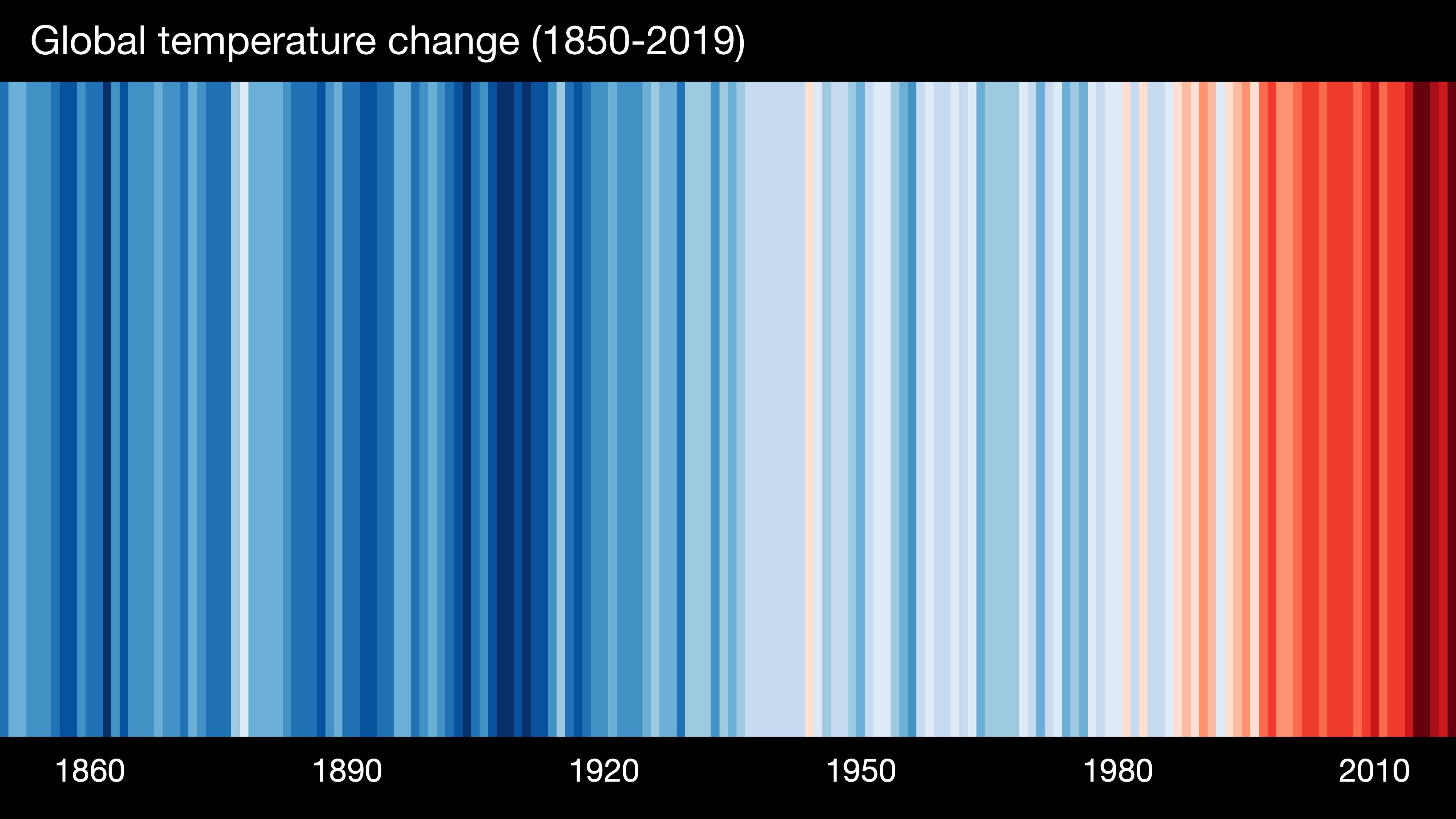 Listras de aquecimento 1850-2019