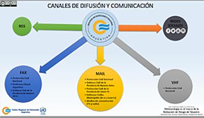 canales de diffusion