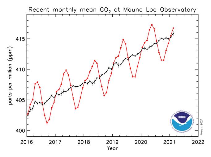 CO2_MaunaLoa