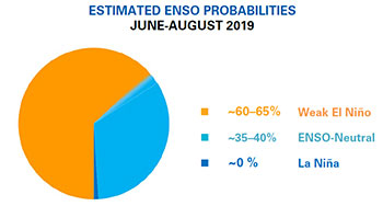 El Niño/La Niña Update   World Meteorological Organization