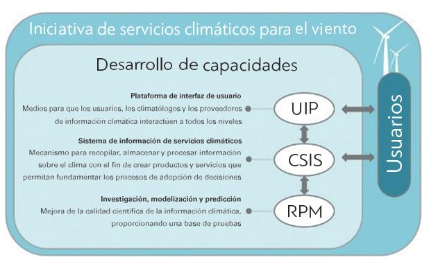 Estructura de la Iniciativa de servicios climáticos basada en el Marco Mundial para los Servicios Climáticos